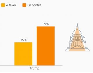 #USAelectoral y los efectos del impeachment en el electorado demócrata