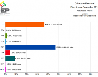 Bolivia 2019: resultados oficiales