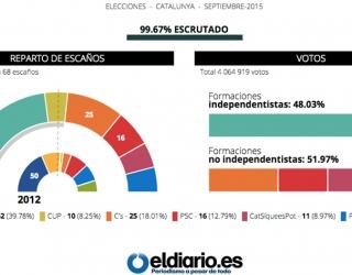 Cataluña: muchos escaños, pocos votos
