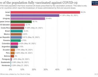 Seguimiento de vacunaciones contra COVID-19 en América Latina 2 de junio de 2021. Número 10.