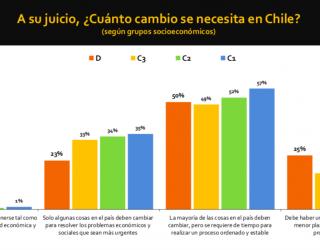 #ChileElectoral y el Espíritu Constituyente