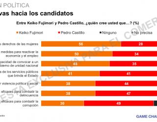 #PerúElectoral: Castillo vs Keiko