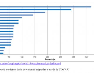 Seguimiento de vacunaciones contra COVID-19 en América Latina 21 de julio de 2021. Número 17.