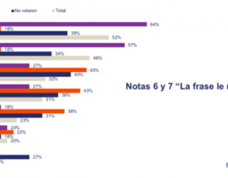 #ChileElectoral: ¿Cómo vemos el proceso constituyente?