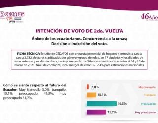 #EcuadorElectoral a 10 días de la segunda vuelta 2021